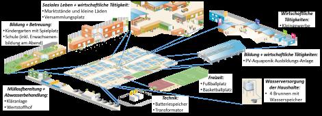 Schaubild Flexi-Village Komponenten - deutsch 2