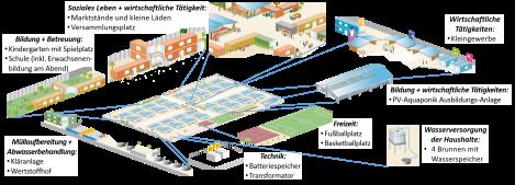 Schaubild Flexi-Village Komponenten
